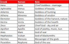 List of Greek Gods and Goddesses