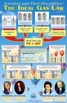 Saving for future use in my classroom, ideal gas law : ) I chose this because it could be a good poster explaining the origins of and scientists that developed the ideal gas law. Chemistry Classroom, High School Chemistry, Physical Chemistry, Chemistry Lessons, Teaching Chemistry, Science Chemistry, Science Lessons, Science Projects, Science Experiments