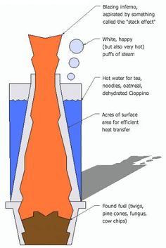 Chimney Stove: Boil Water with Sticks and Grass   Gear Junkie