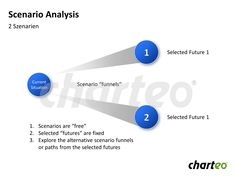 Display your company's current situation and compare two different future scenarios by making use of our modern Scenario Analysis template. Download now at http://www.charteo.com/en/PowerPoint/Marketing-Business-Charts/Business-Analysis/Scenario-Analysis-23-german.html