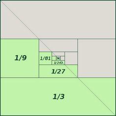 Visual Proof 1/3 + 1/9 + 1/27 + 1/81 + … = 1/2