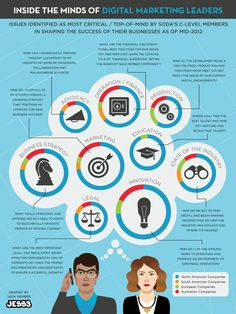 Inside the Minds of Digital Marketing Leaders Does your brain look like this? #infographic #socialmedia