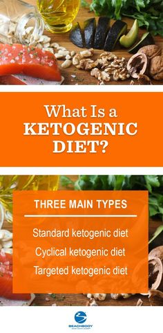 Ketosis is a side effect of fasting when your body uses fat as its primary fuel source. The Ketogenic diet was developed in the Beachbody explains. Easy Ketogenic Meal Plan, Ketogenic Diet Food List, Keto Meal Plan, Ketogenic Recipes, Paleo Diet, Meal Prep, Diet Meal Plans To Lose Weight, Diet Plan Menu, Food Plan
