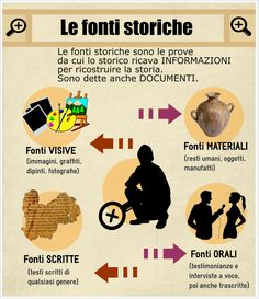 Infografica fonti storiche http://www.easel.ly/
