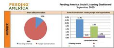 Feed America by cambodia4kidsorg, via Flickr