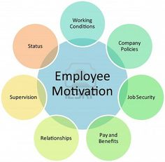 motivational strategies in the work place Impact of employee motivation on performance (productivity) in the work goal background the psychological factors motivating the people's behavior can be.