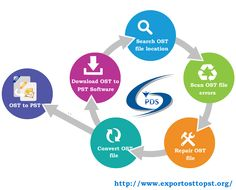 Try Outlook OST Recovery Software  has amazing way to get back exacting or several emails from Outlook OST file and also convert them into PST Outlook formats within few minutes.   For More Information Visit Here :- http://www.ostconverter.com