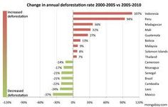 change in annual deforestation rate 2000-2005 to 2005-2010
