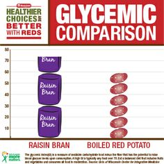 glycemic index comparison: raisin bran vs. Good Healthy Recipes, Healthy Choices, Healthy Potatoes, Raisin, Healthy Living, Diet, Healthy Life, Healthy Lifestyle