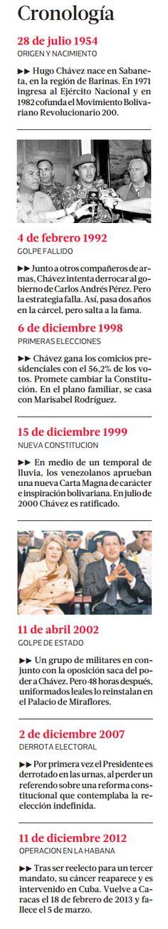Cronología de los hitos que marcaron la era chavista en Venezuela.