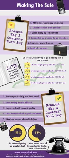 Making That Sale – Facts About Consumer Purchasing Behaviour!