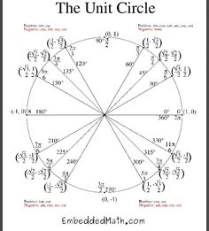 Worksheet Unit Circle Worksheet we circles and math on pinterest the unit circle i can solve a parametric equation give you taylor polynomial