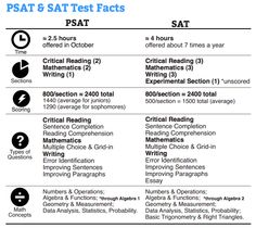 My college board psat study