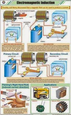 Arduino Electromagnetic Induction ~ Electrical Engineering Pics Acne and Makeup - A How-To Guide Rig Engineering Projects, Electronic Engineering, Electrical Engineering, Engineering Quotes, Mechanical Engineering, Robotics Engineering, Electrical Safety, Electronics Components, Electronics Projects