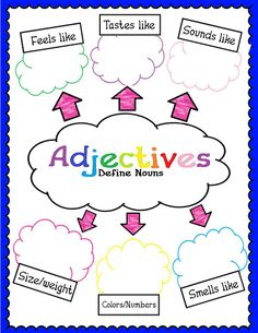 Adjectives Anchor Chart?