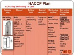 The highest crucial aspect of haccp plan template precept is its scheme. The haccp plan template isn't an inspection device, slightly a device that helps with Food Safety And Sanitation, Food Tech, Food Storage, Cleaning Cars, Templates, How To Plan, Syrup, Business, Pineapple