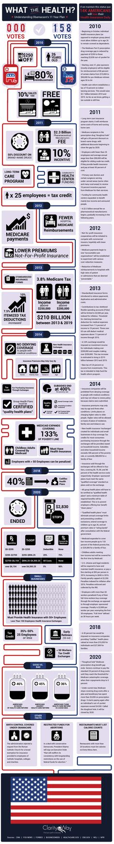 What The Health? Understanding Obamacare's 11 Year Plan[INFOGRAPHIC] #health #Obamacare