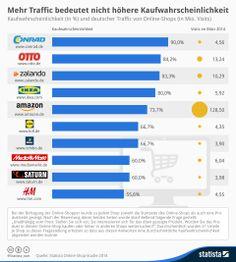 Kaufwahrscheinlichkeiten (in %) und deutscher Traffic (in Mio. Visits) von Online-Shops: Mehr Traffic bedeutet nicht automatisch hohe Kaufwahrscheinlichkeit.