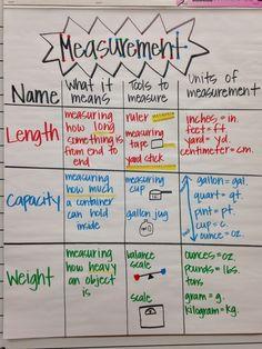 Measurement anchor chart - Celcius To Farenheit Conversion - Convert unit straight away. Teaching Measurement, Teaching Math, Measurement Activities, Teaching Ideas, Math Activities, Math Enrichment, Teaching Strategies, Teaching Tools, Math Charts
