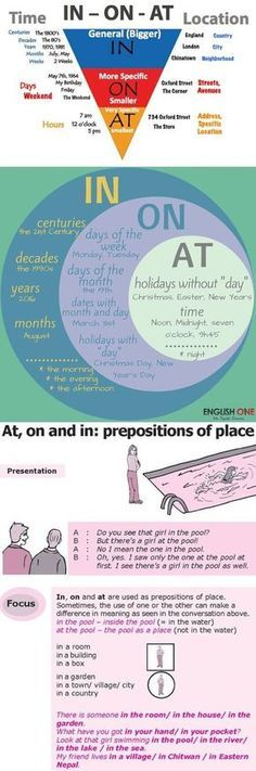 Prepositions of place and time in English. Learn English Grammar, English Writing Skills, English Fun, English Language Learning, Learn English Words, English Study, Teaching English, English Prepositions, English Idioms