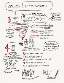 Crucial Conversations from Vital Smarts class Leadership Development, Communication Skills, Self Development, Personal Development, Professional Development, Management Development, Leadership Lessons, Formation Management, Crucial Conversations