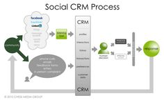 """The Evolution of the Social CRM Process - """"…anyone should be able to take his diagram and use it as a baseline model (not as a best practice) and move the arrows, fill in the boxes and make it work for your business. E Commerce, Social Media Marketing, Digital Marketing, Email Marketing, Social Design, Web Design, Social Media Engagement, Social Business, Social Enterprise"""