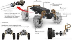 Concept Ships, Concept Cars, Mobile Robot, Electric Truck, Computer Projects, Design Industrial, Fighting Robots, Robot Arm, Expedition Vehicle