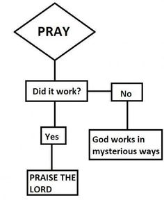 Prayer doesn't work it's just a coping mechanism christians  use  when they can't deal with the hardships in life.