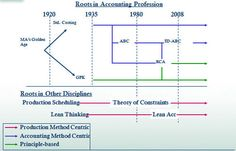 Management accounting - Wikipedia