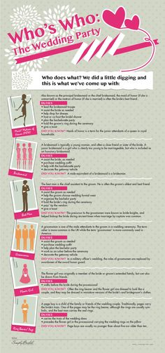 Who's Who: The Wedding Party[INFOGRAPHIC]