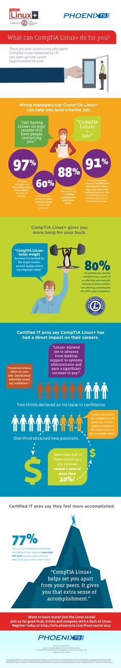 What can CompTIA Linux+ do for your career? [Infographic]