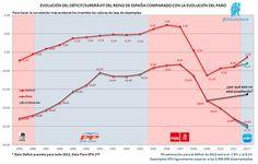 Correlación Déficit Vs. Paro  ¿Veis qué pasa al endeudarse?  http://yfrog.com/nlhg8ej   (Realizado el 11 Oct)