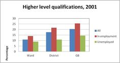 Higher Level Qualifications