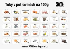 30ti denní výzva - Tuky Low Carb Recipes, Health Fitness, Keto, Yoga, Medicine, Low Carb, Yoga Tips, Low Calorie Recipes, Health And Fitness