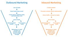Inbound and Outbound Marketing Funnels