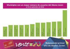 15.888 jóvenes alcalaínos disfrutan del Abono Joven Transportes por 20 €