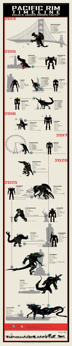 Infographic of Pacific Rim's timeline, with Kaijus and Jaegers in scale, with modern landmarks and vehicles as references. Only Kaijus and Jaegers with sufficient information and or/reference. Pacific Rim Jaeger, Pacific Rim Kaiju, Pacific Rim Movie, Godzilla, Sci Fi Movies, Good Movies, Cult Movies, Gi Joe, Sci Fi Fantasy