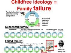 ChildFree ideology leads to the death of your family line. Human family is not a charity or expensive hobby or a financial punishment for poor contraceptive techniques. Human family, like a family of any living beings (swans, lions, elephants) is a social procreation team. The objective purpose of a human family is extending the family line of its ancestors. You exist because your ancestors made self-sacrifices to extend your family line. Your family shared resources with you to help you…