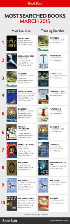 The 10 most searched for books in March