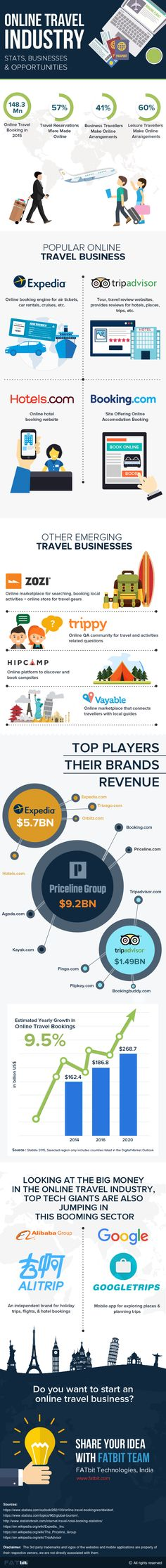 The Future for Online Travel Startups is Growth Oriented #Infographic #Travel