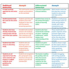 student behavior charts middle school - Google Search