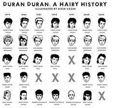 30 Years of Duran Durans Hair