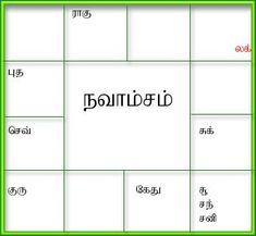 Free North Indian Style Horoscope Match Making