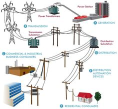 Electrical and Electronics Engineering: Electricity Transmission Electrical Engineering Books, Power Engineering, Home Electrical Wiring, Electrical Grid, Electrical Projects, Electrical Installation, Engineering Projects, Electronic Engineering, Robotics Projects
