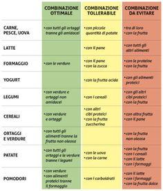 combinazioni alimentari scheda