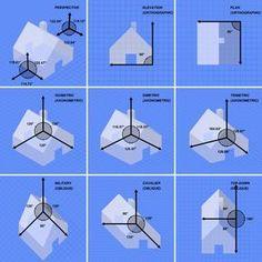 Graphical projection comparison - Perspective axonométrique — Wikipédia