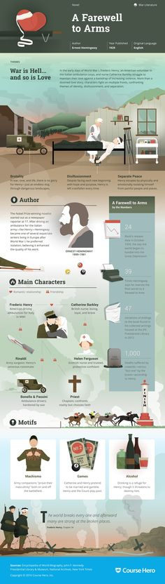 This 'A Farewell to Arms' infographic from Course Hero is as awesome as it is helpful. Check it out!