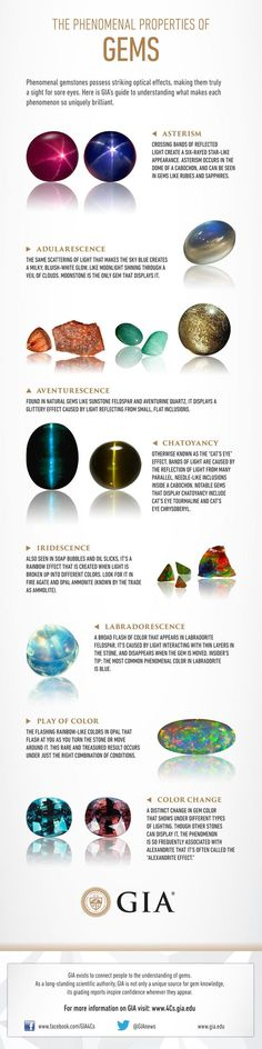 The Phenomenal Properties of Gems. GIA , thingofinterest~ A very nice explanation of the properties of gems and minerals. Minerals And Gemstones, Rocks And Minerals, Gems Jewelry, Gemstone Jewelry, Jewellery, Opal Gemstone, Beautiful Rocks, Mineral Stone, Rocks And Gems