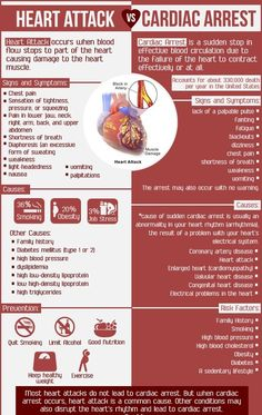 """Page A lot of people, even health care professionals, tend to use the terms """"cardiac arrest"""" & """"heat attack"""" interchangeably. However having a cardiac arrest and having a heart are two… Health Advice, Health And Wellness, Health Care, Health Diet, Health Exercise, Health Articles, Wellness Tips, Medical Student, Medical Assistant"""