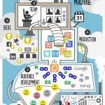 The Content Marketing Machine [Infographic]